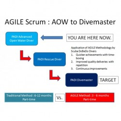 AGILE Scrum : AOW to...